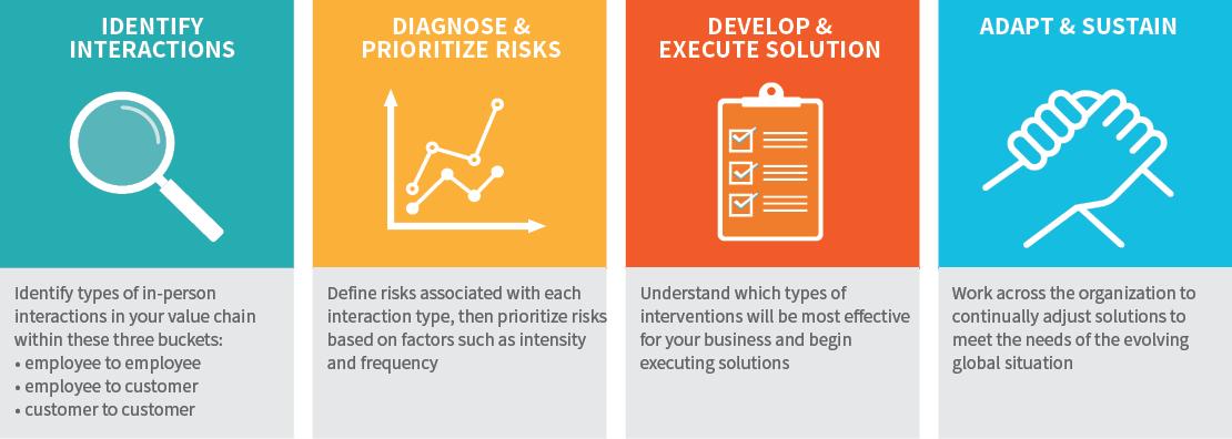 IDEA - a four step approach - for web