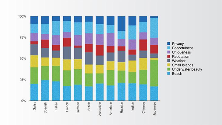Motivators by nationality - Maldives Visitor Survey 2015