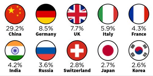 The Changing Traveler Behavior - Market shares
