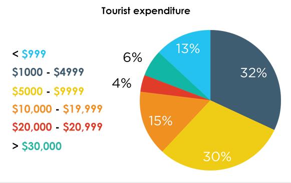 The Changing Traveler Behavior - Tourist expenditure