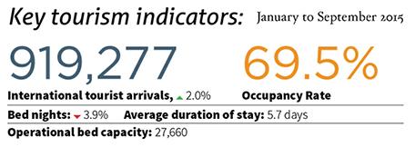 Tourism-Indicators-(Hotelier-Issue-011)-2