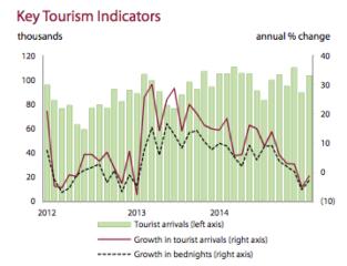 TourismIndicators