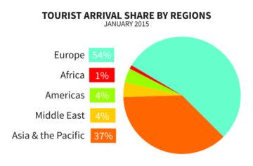 TouristArrivalShare