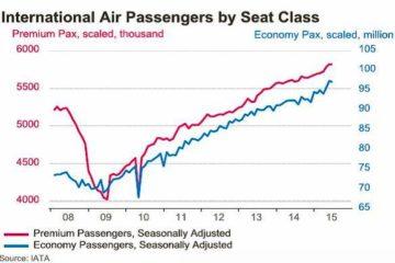 Source; IATA